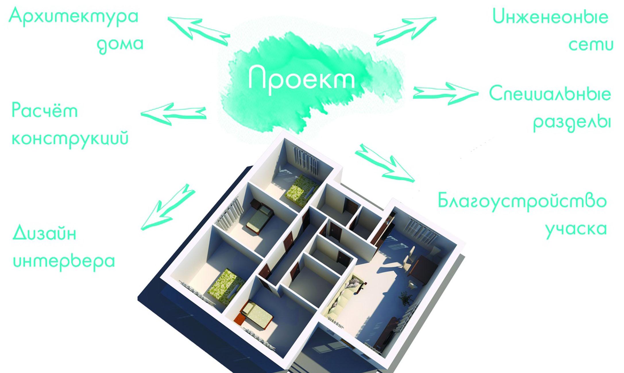 Проектирование, дизайн, архитектура